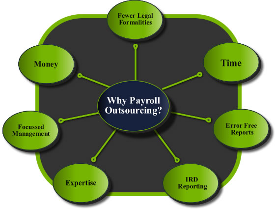 Why Payroll Outsourcing?